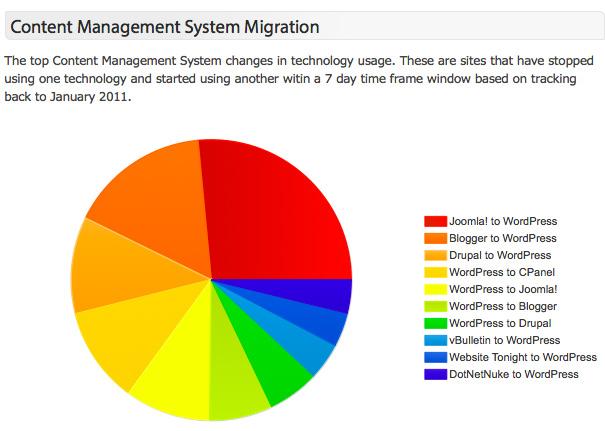 CMS-Migration-january2013
